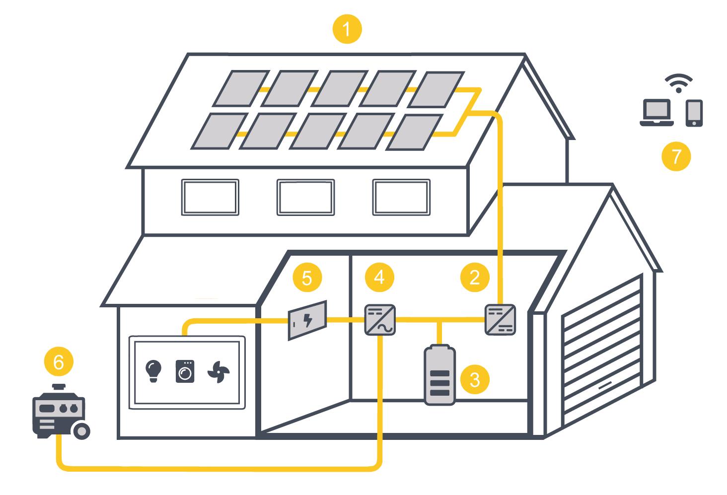 Instalación fotovoltaica para autoconsumo aislada de la red