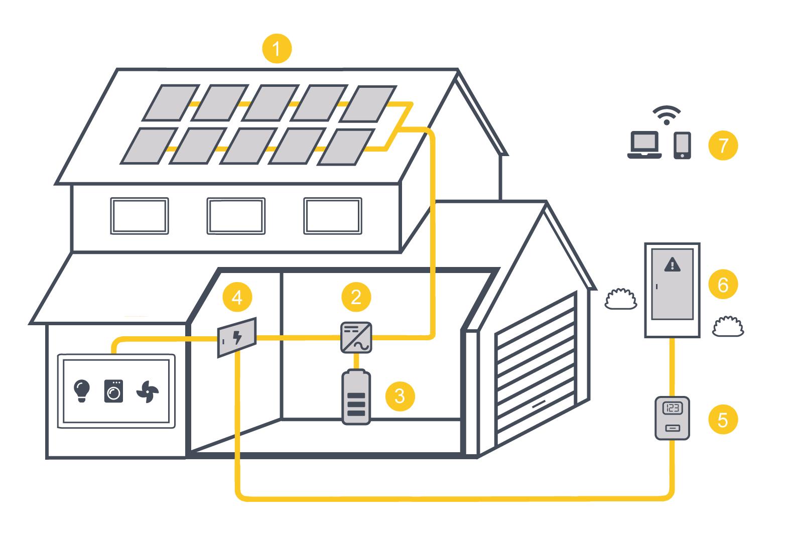 Funcionamiento de una instalación de paneles solares