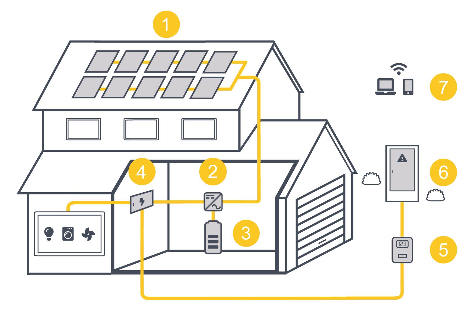 Funcionamiento de una instalación de paneles solares fotovoltaicos