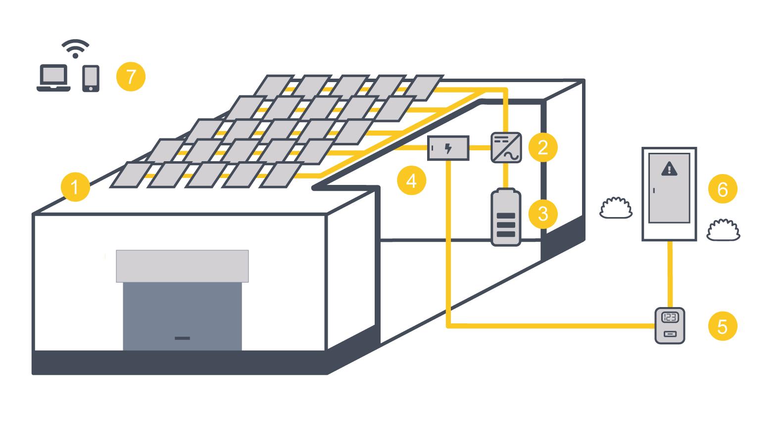 Instalación fotovoltaica para autoconsumo en el sector industrial